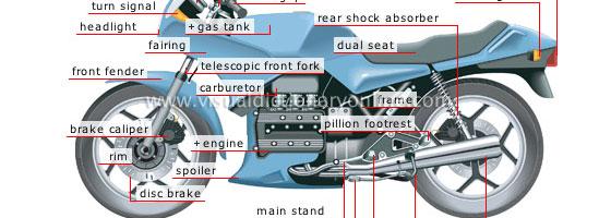 Mic dicţionar de termeni pentru domeniul moto